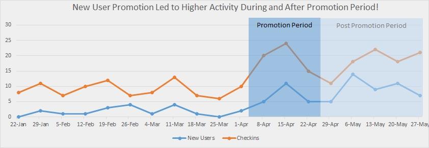 Increase customer visits